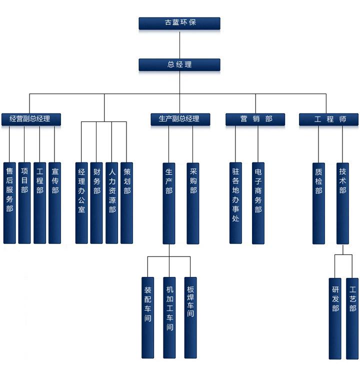 古蓝组织机构